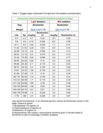 Apoquel Dose Chart : apoquel, chart, Clinic