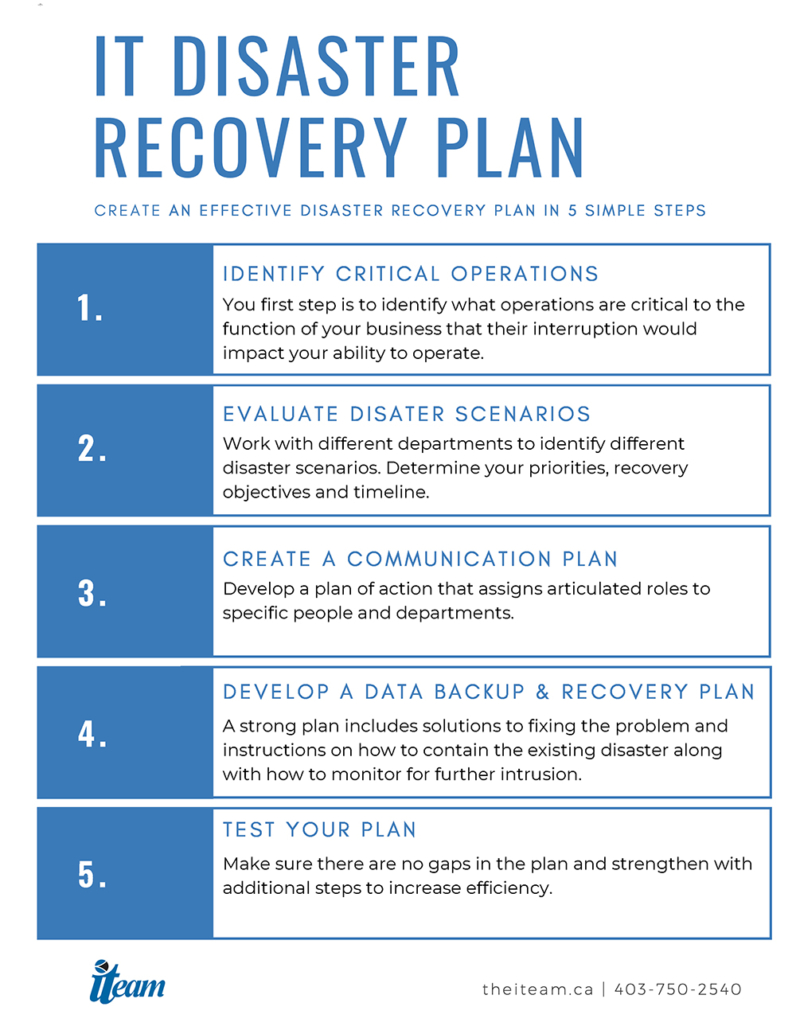 Planning, get in depth on how to do things. How To Create An Effective Disaster Recovery Plan The Iteam