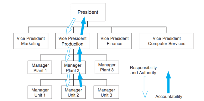 responsibility, authority, and accountability throughout the organization