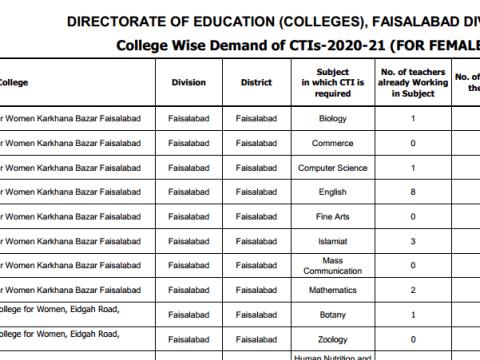 List of CTI Lecturer jobs 2020 2021 Faisalabad Division Female