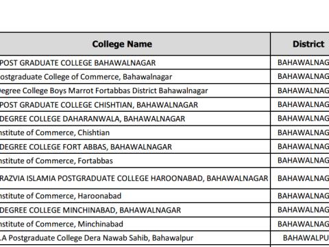 CTI list of Bahawalpur division male and female
