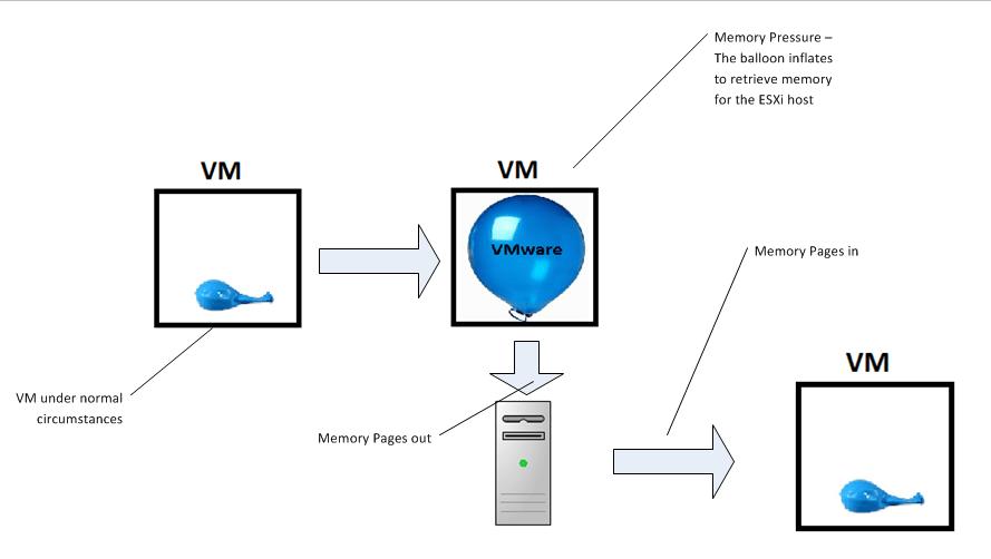 VMware Ballooning explained