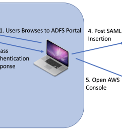 aws portal and then the browser will be redirected to the aws console if authenticated correctly the diagram below shows how the process would work  [ 2064 x 808 Pixel ]