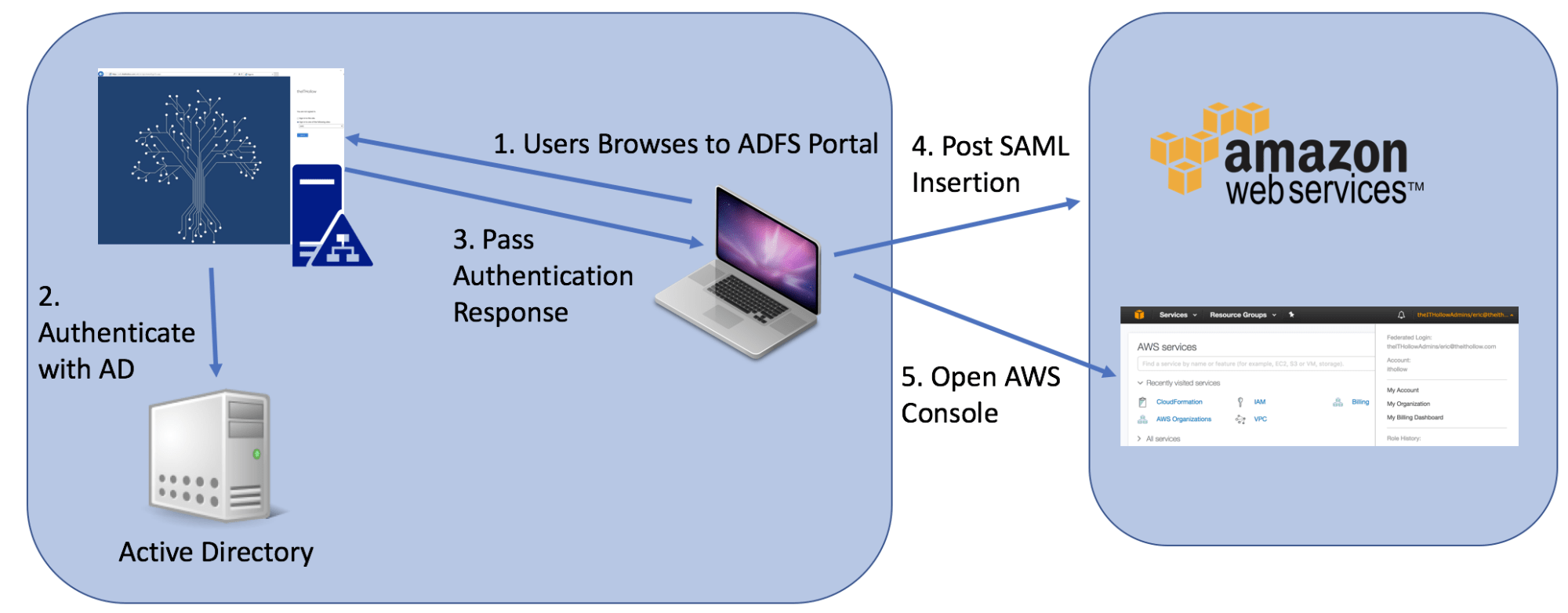 hight resolution of  aws portal and then the browser will be redirected to the aws console if authenticated correctly the diagram below shows how the process would work