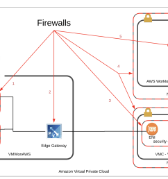 the diagram below shows each of the firewalls that might live between a virtual machine within your vmware cloud on aws environment and an amazon ec2  [ 1852 x 1252 Pixel ]