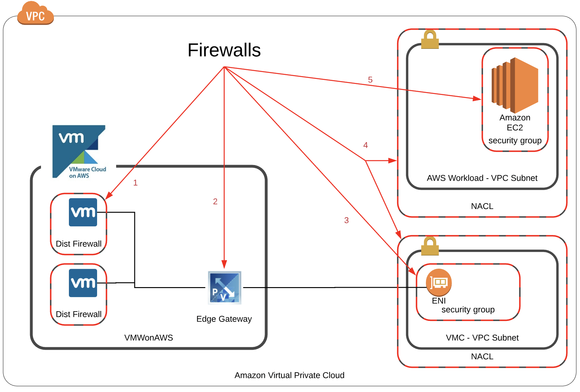 hight resolution of the diagram below shows each of the firewalls that might live between a virtual machine within your vmware cloud on aws environment and an amazon ec2