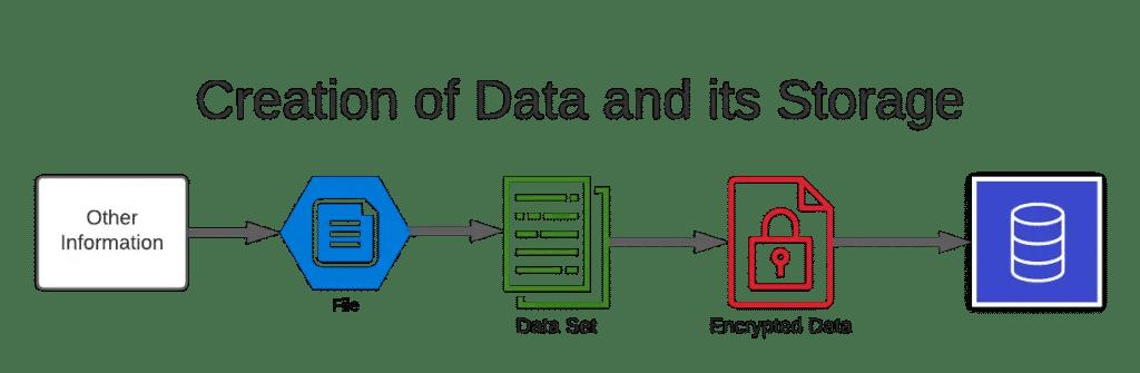 Creation-of-Database