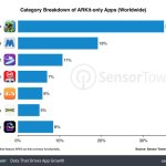 Apple's Augmented Reality: First Results