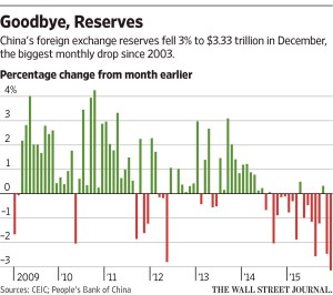 WSJ - China's Forex Reserves_1-7-16