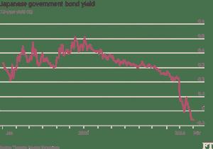 FT_Japanese Govt Bond Yield_3-1-16