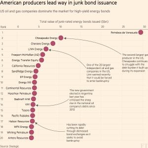 FT_American Energy Junk Bond Issuers_3-21-16