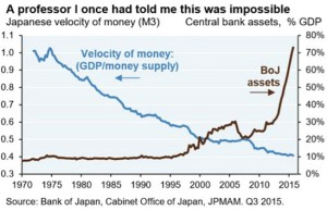Japanese Velocity of Money_Q3 2015