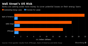 Bloomberg_Bank Energy Exposure_4-15-16