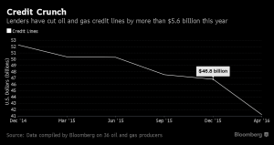 Bloomberg_Shrinking credit lines_4-15-16