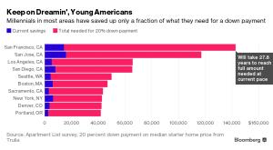 Bloomberg_Millennials saving for a home_4-20-16
