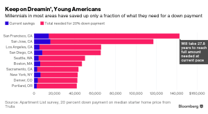 Bloomberg_Millennials saving for a home_4-20-16