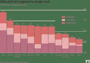 FT_China debt ratio_4-23-16