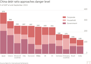 FT_China debt ratio_4-23-16