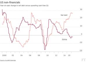 FT_Net Debt to Operating Cash Flow_4-27-16