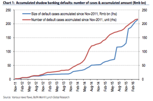 FT_Accumulated shadow banking defaults - China_4-21-16
