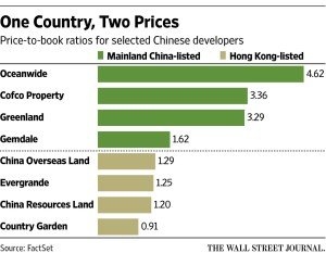WSJ_Hong Kong v Mainland China listings_4-20-16