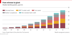 Economist_Chinese shadow banking system_5-7-16