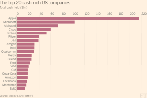 FT_US Top 20 cash rich cos_5-20-16