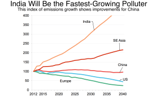 Bloomberg_India the fastest-growing polluter_6-12-16