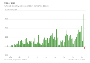WSJ_China's Suddenly Shrinking Corporate Bond Market_6-15-16