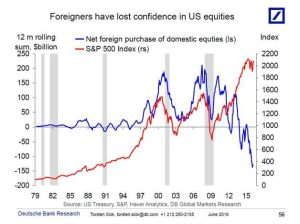 Big Picture_Foreigners losing confidence in US equities_6-15-16
