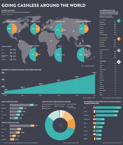 Visual Capitalist_Going Cashless Around the World_5-17-16