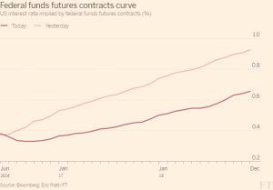 FT_Fed funds futures curve_6-24-16