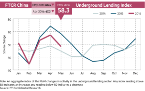 FT_China Underground Lending Index_5-31-16
