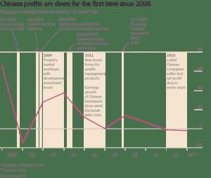 FT_Chinese profits down_5-31-16