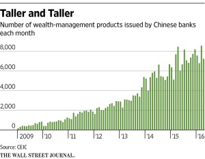 WSJ_Growth of WMPs in China_6-6-16