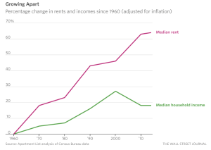 WSJ_Today's Renters Really Are Worse Off Than Their Parents_6-29-16