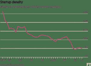FT_US Startup density_8-4-16
