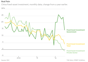 WSJ_China fixed-asset investment_8-28-16