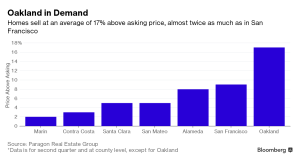 Bloomberg_Oakland in demand_8-22-16