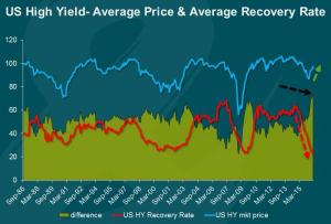 Zero Hedge_High Yield Recovery Rate and Pricing_9-3-16