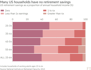 FT_US household retirement savings_9-20-16