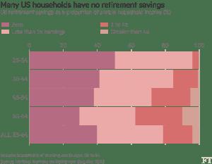 FT_US household retirement savings_9-20-16