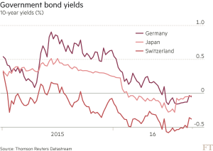 FT_Government bond yields_9-20-16