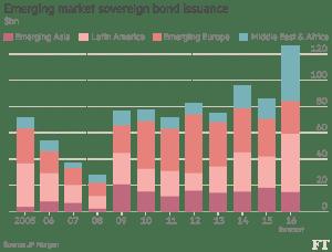 FT_Emerging market sovereign bond issuance_9-4-16