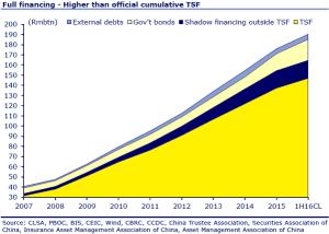 FT_China full financing_9-19-16