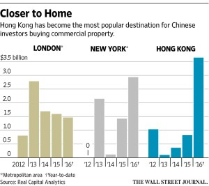 WSJ_Chinese RE acquisitions_9-27-16