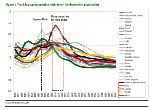 ValueWalk_UBS working-age population ratio_9-2-16