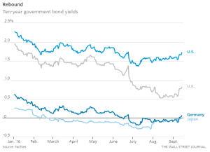 wsj_ten-year-government-bond-yields_9-14-16