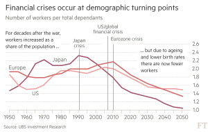 ft_financial-crisis-and-demographic-turning-points_10-25-16