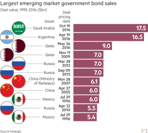 ft_largest-em-government-bonds_10-20-16